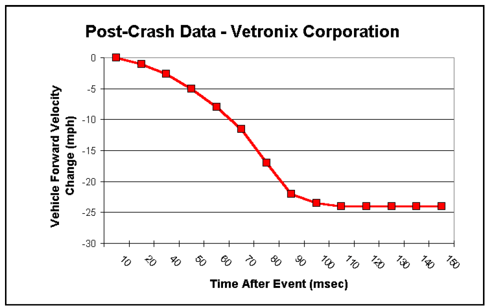 Post-Crash-Data