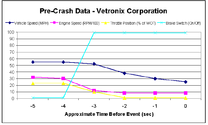Pre-Crash-Data-Vetronix-Corporation