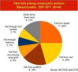 Fatal falls among construction workers in Massachusetts over the last five years.